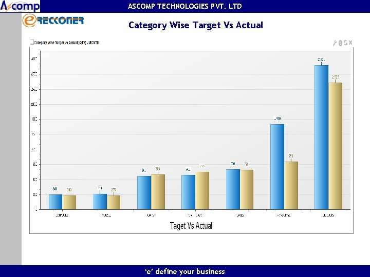 ASCOMP TECHNOLOGIES PVT. LTD Category Wise Target Vs Actual 'e' define your business