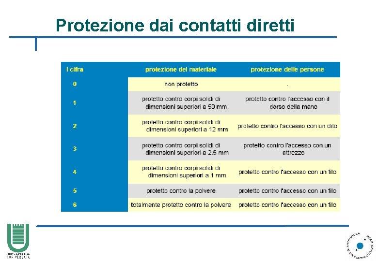 Protezione dai contatti diretti