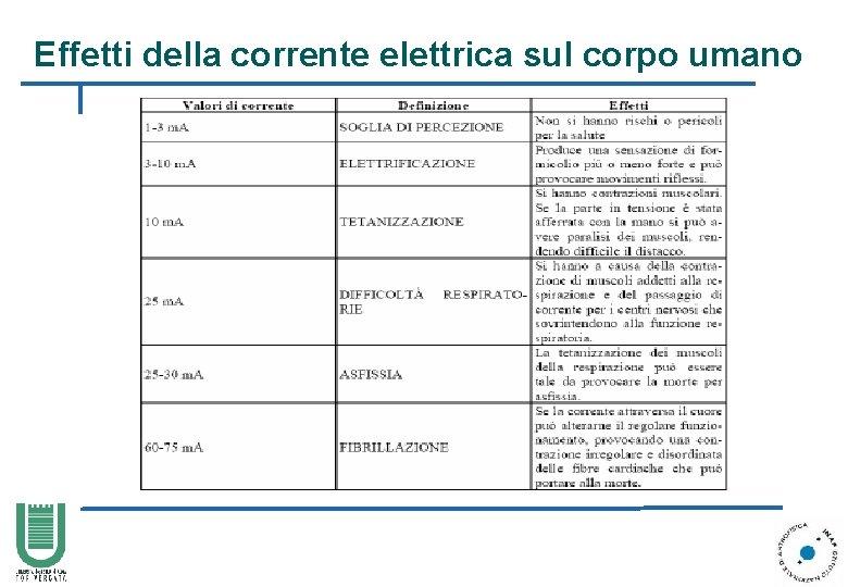 Effetti della corrente elettrica sul corpo umano