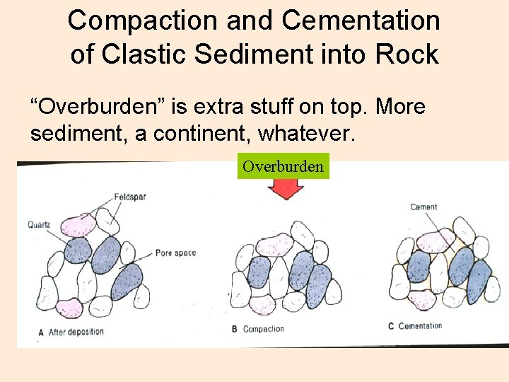 """Compaction and Cementation of Clastic Sediment into Rock """"Overburden"""" is extra stuff on top."""