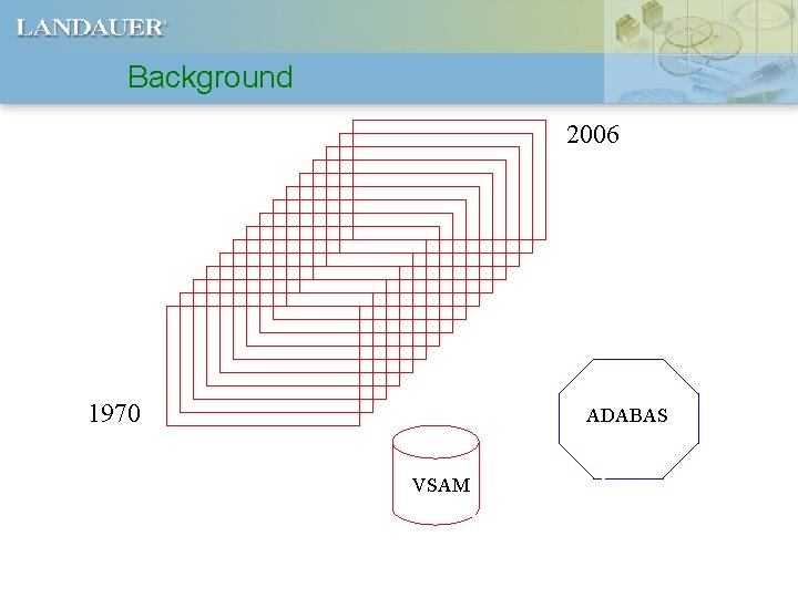 Background 2006 1970 ADABAS VSAM