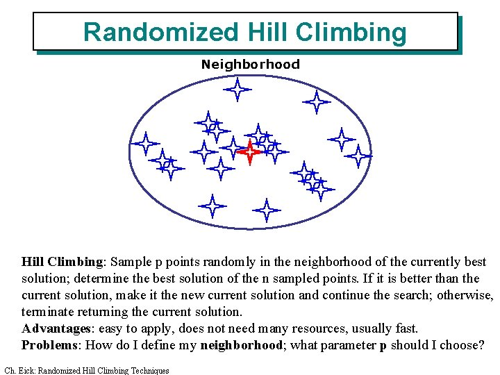 Randomized Hill Climbing Neighborhood Hill Climbing: Sample p points randomly in the neighborhood of