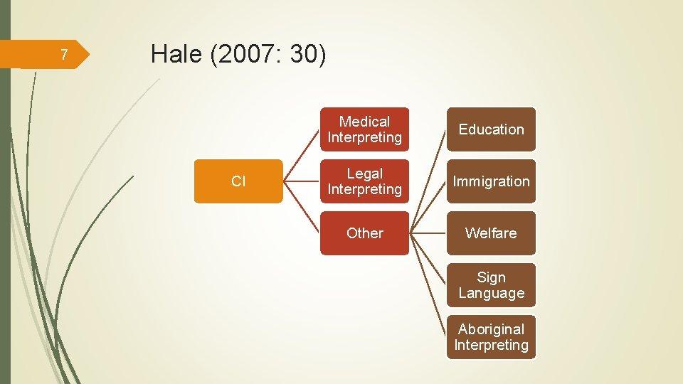 7 Hale (2007: 30) CI Medical Interpreting Education Legal Interpreting Immigration Other Welfare Sign