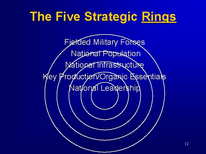 The Five Strategic Rings Fielded Military Forces National Population National Infrastructure Key Production/Organic Essentials