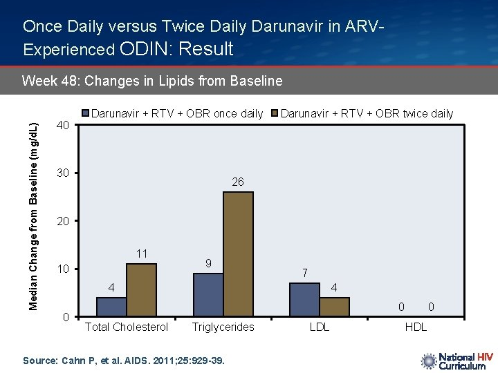 Once Daily versus Twice Daily Darunavir in ARVExperienced ODIN: Result Median Change from Baseline