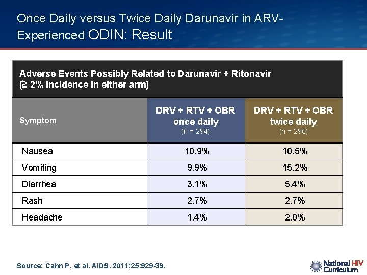 Once Daily versus Twice Daily Darunavir in ARVExperienced ODIN: Result Adverse Events Possibly Related