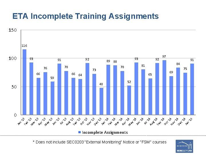 ETA Incomplete Training Assignments 150 116 100 93 92 91 78 76 66 66