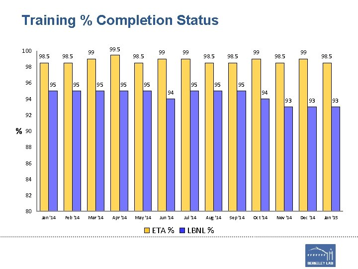 Training % Completion Status 100 98. 5 99 98. 5 98 96 95 95