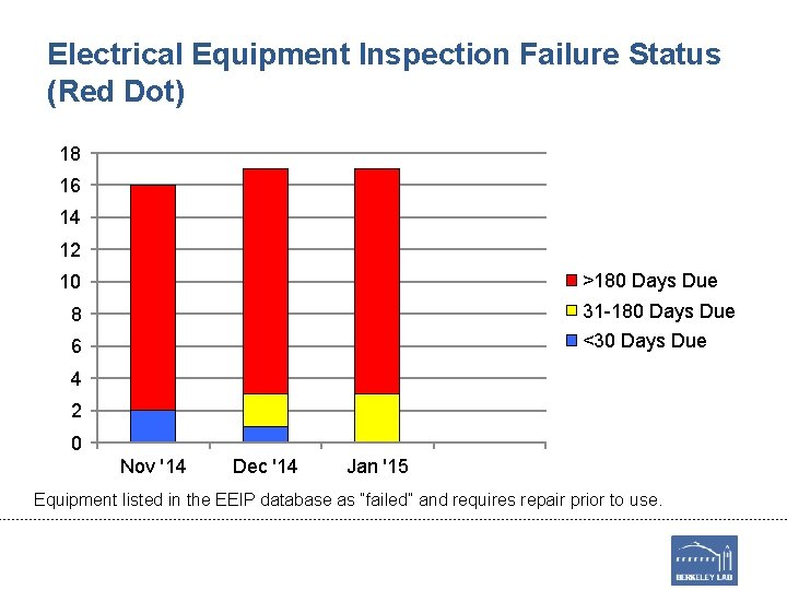 Electrical Equipment Inspection Failure Status (Red Dot) 18 16 14 12 >180 Days Due