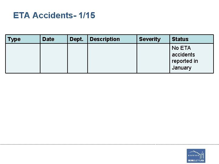 ETA Accidents- 1/15 Type Date Dept. Description Severity Status No ETA accidents reported in