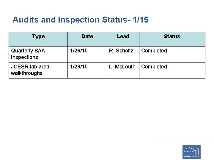 Audits and Inspection Status- 1/15 Type Date Lead Status Quarterly SAA Inspections 1/26/15 R.