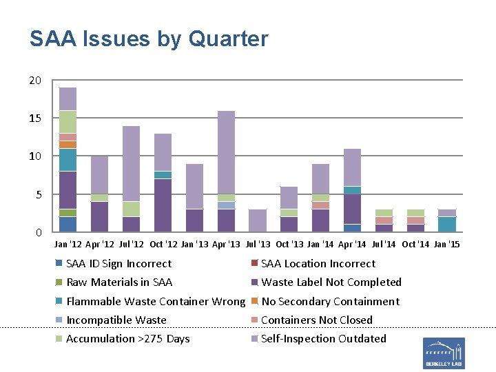 SAA Issues by Quarter 20 15 10 5 0 Jan '12 Apr '12 Jul