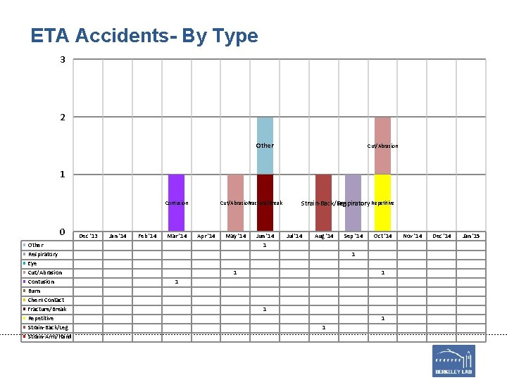 ETA Accidents- By Type 3 2 Other Cut/Abrasion 1 Contusion 0 Other Respiratory Eye