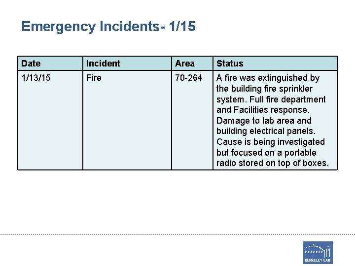 Emergency Incidents- 1/15 Date Incident Area Status 1/13/15 Fire 70 -264 A fire was