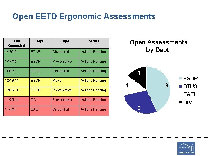 Open EETD Ergonomic Assessments Date Requested Dept. Type Open Assessments by Dept. Status 1/16/15