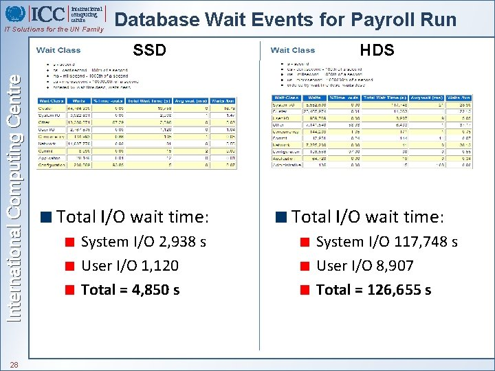 international computing centre IT Solutions for the UN Family Database Wait Events for Payroll