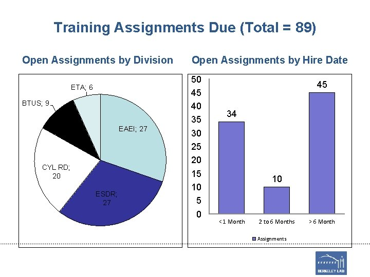 Training Assignments Due (Total = 89) Open Assignments by Division ETA; 6 BTUS; 9