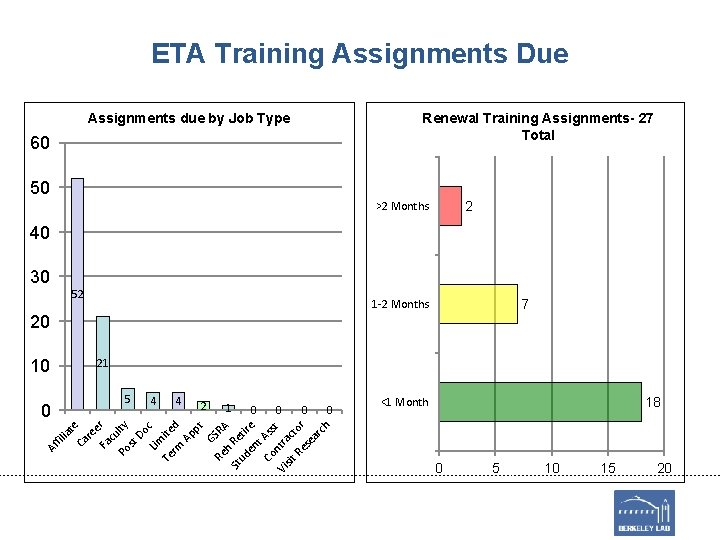 ETA Training Assignments Due Renewal Training Assignments- 27 Total Assignments due by Job Type