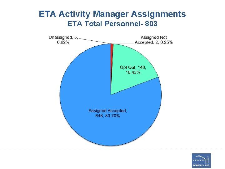 ETA Activity Manager Assignments ETA Total Personnel- 803