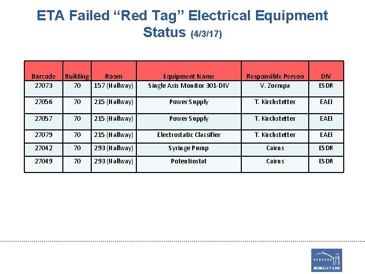 """ETA Failed """"Red Tag"""" Electrical Equipment Status (4/3/17) Barcode 27073 Building Room 70 157"""