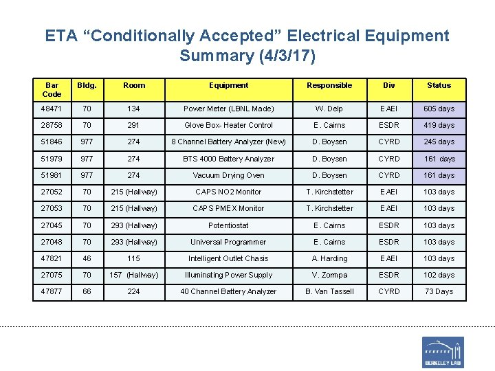 "ETA ""Conditionally Accepted"" Electrical Equipment Summary (4/3/17) Bar Code Bldg. Room Equipment Responsible Div"