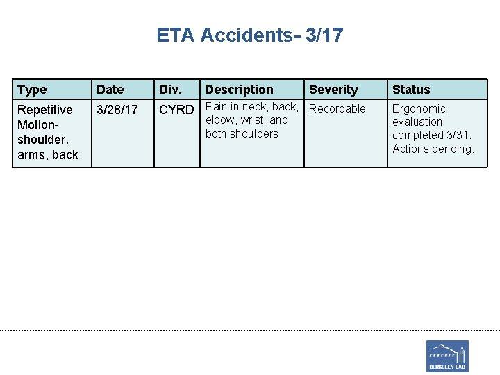 ETA Accidents- 3/17 Type Date Div. Description Repetitive Motionshoulder, arms, back 3/28/17 CYRD Pain