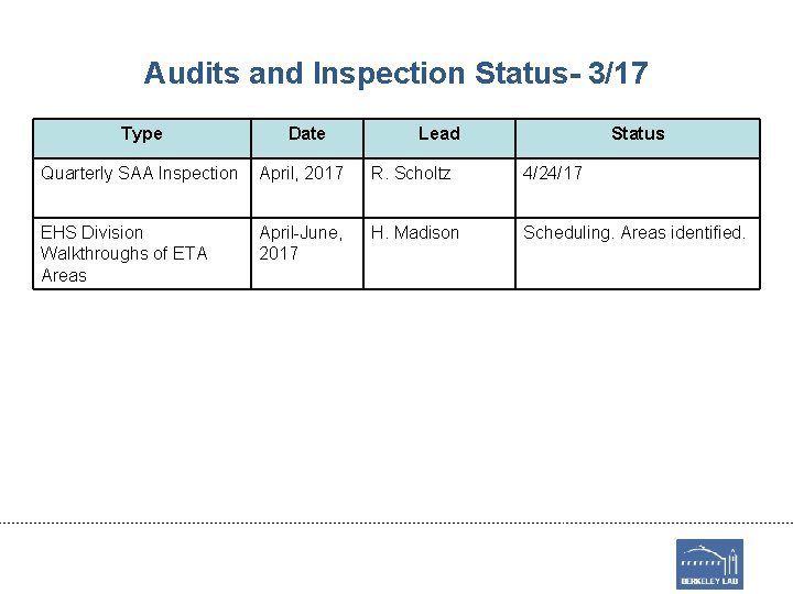 Audits and Inspection Status- 3/17 Type Date Lead Status Quarterly SAA Inspection April, 2017