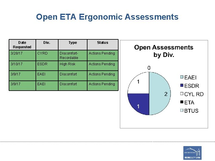 Open ETA Ergonomic Assessments Date Requested Div. Type Status 3/28/17 CYRD Discomfort. Recordable Actions