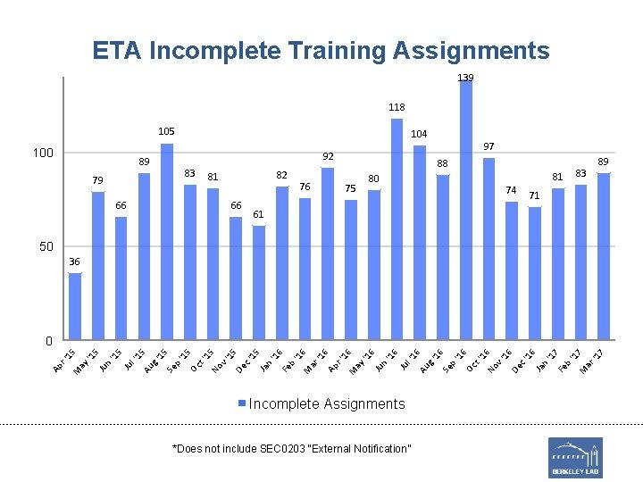 ETA Incomplete Training Assignments 139 118 105 100 104 97 92 89 83 79