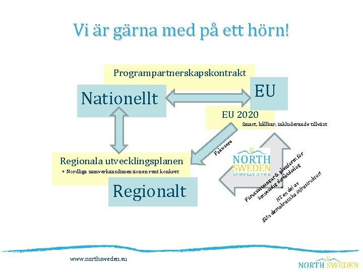 Vi är gärna med på ett hörn! Programpartnerskapskontrakt EU Nationellt EU 2020 Smart, hållbar,