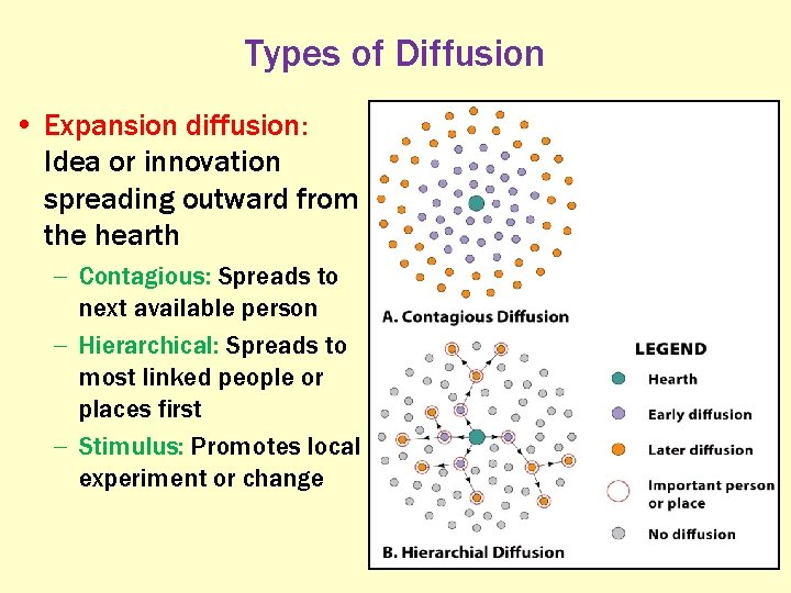 Types of Diffusion • Expansion diffusion: Idea or innovation spreading outward from the hearth