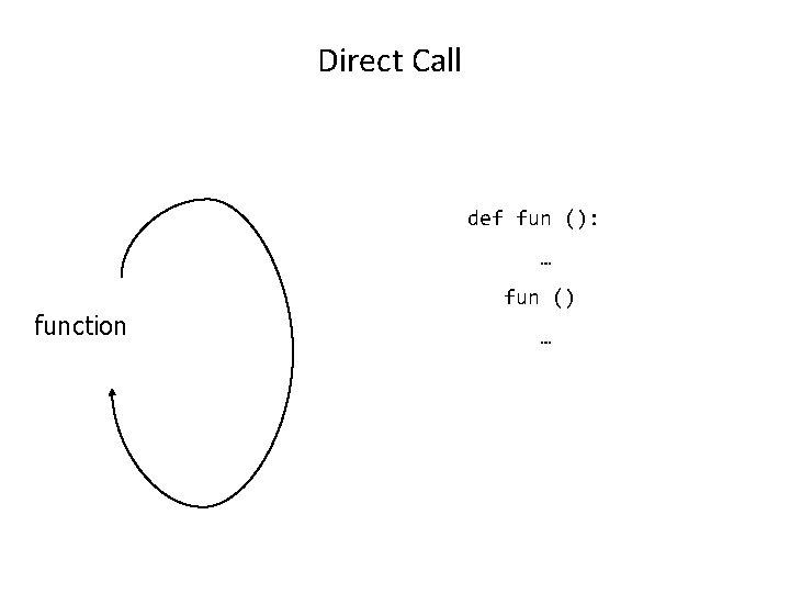 Direct Call def fun (): … function fun () …