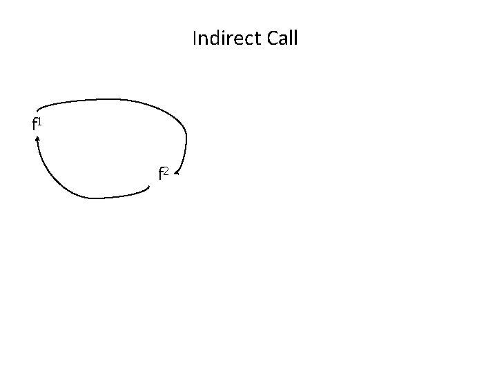 Indirect Call f 1 f 2