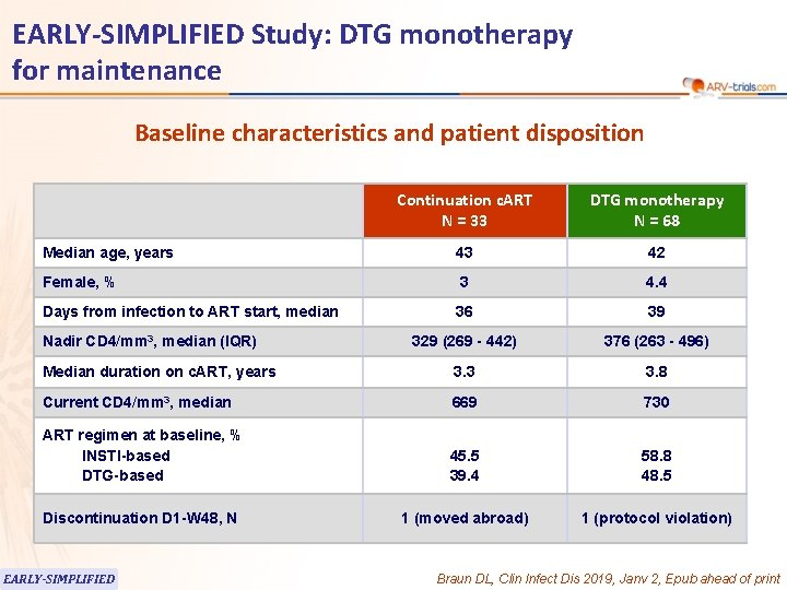 EARLY-SIMPLIFIED Study: DTG monotherapy for maintenance Baseline characteristics and patient disposition Continuation c. ART