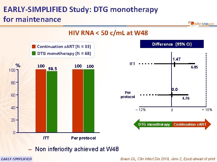 EARLY-SIMPLIFIED Study: DTG monotherapy for maintenance HIV RNA < 50 c/m. L at W