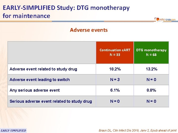 EARLY-SIMPLIFIED Study: DTG monotherapy for maintenance Adverse events Continuation c. ART N = 33