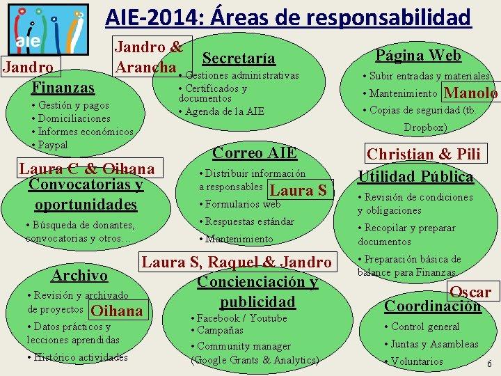 AIE-2014: Áreas de responsabilidad Jandro Finanzas Jandro & Secretaría Arancha • Gestiones administrativas •