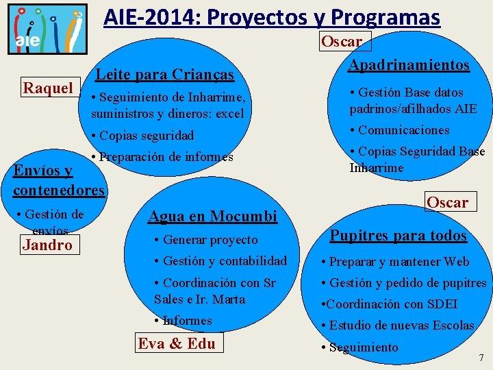 AIE-2014: Proyectos y Programas Raquel Leite para Crianças • Seguimiento de Inharrime, suministros y