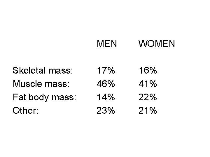 Skeletal mass: Muscle mass: Fat body mass: Other: MEN WOMEN 17% 46% 14% 23%