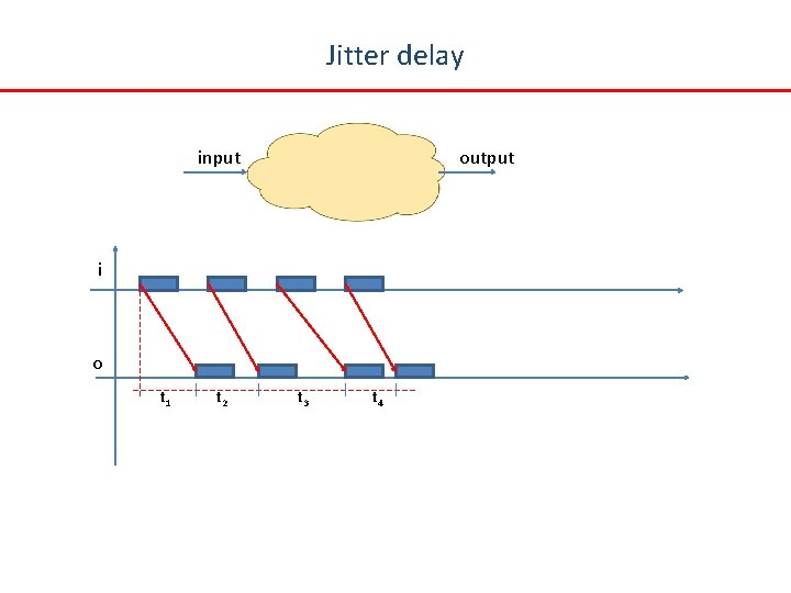 Jitter delay input output i o t 1 t 2 t 3 t 4