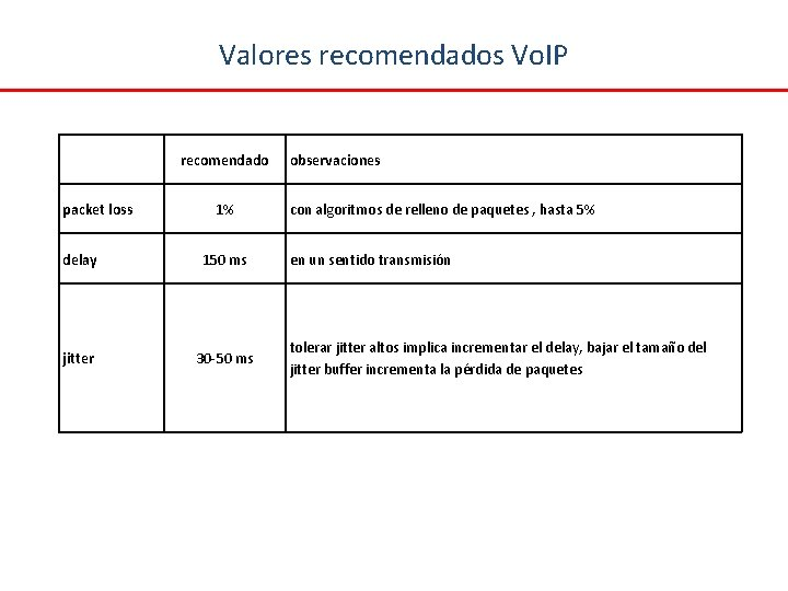 Valores recomendados Vo. IP packet loss recomendado 1% delay 150 ms jitter 30 -50
