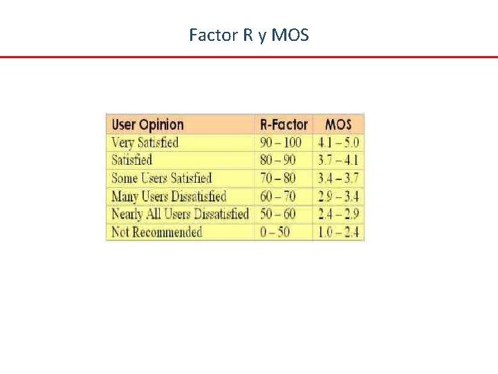Factor R y MOS