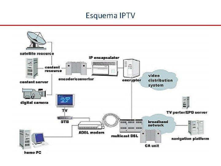 Esquema IPTV