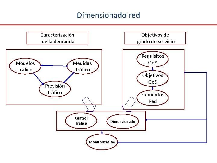 Dimensionado red Caracterización de la demanda Modelos tráfico Objetivos de grado de servicio Requisitos