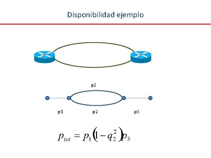 Disponibilidad ejemplo p 2 p 1 p 2 p 3