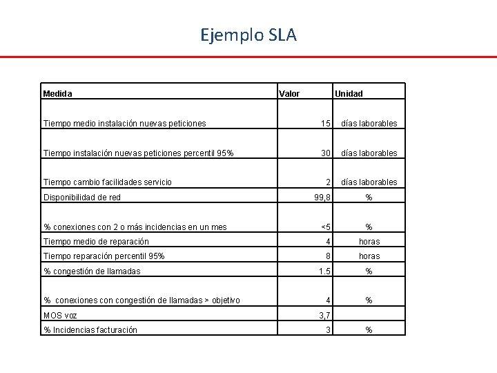 Ejemplo SLA Medida Valor Unidad Tiempo medio instalación nuevas peticiones 15 días laborables Tiempo