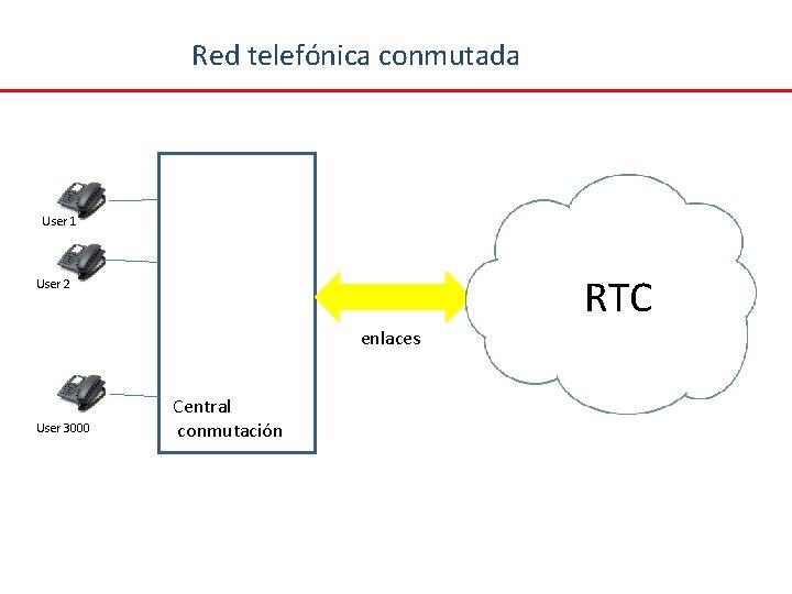 Red telefónica conmutada User 1 RTC User 2 enlaces User 3000 Central conmutación