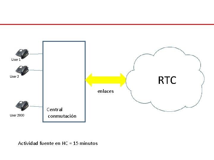 User 1 RTC User 2 enlaces User 2800 Central conmutación Actividad fuente en HC