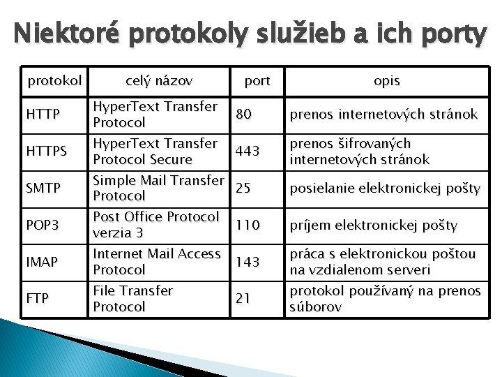 Niektoré protokoly služieb a ich porty protokol HTTPS SMTP POP 3 IMAP FTP celý