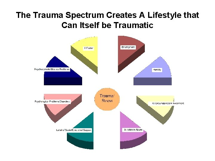 The Trauma Spectrum Creates A Lifestyle that Can Itself be Traumatic